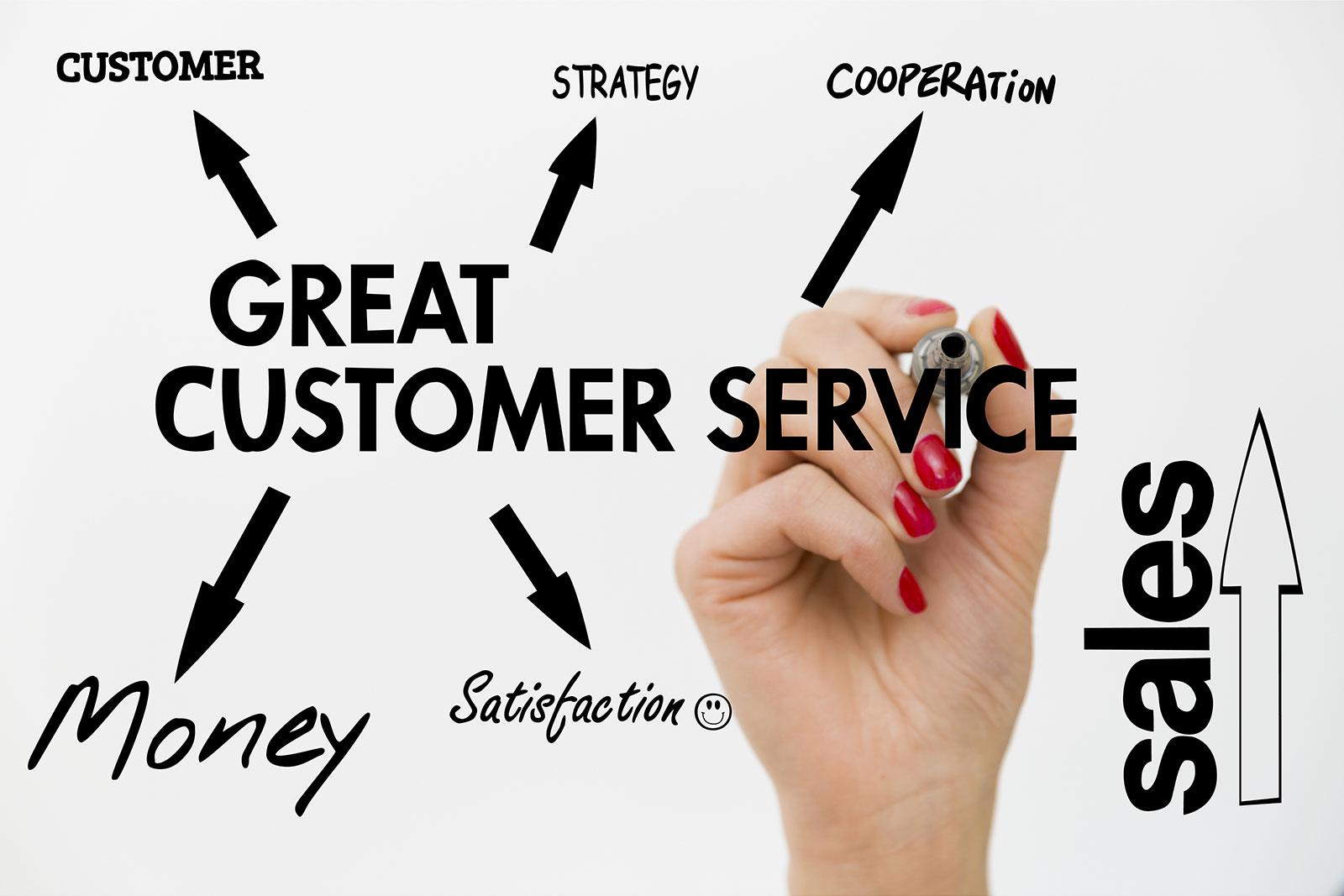 Customer Service & Office Protocols